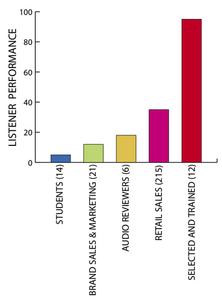 No gráfico são mostradas as notas relacionadas a repetibilidade em testes de audição em caixas de som de cada um dos 5 grupos mostrados na imagem.