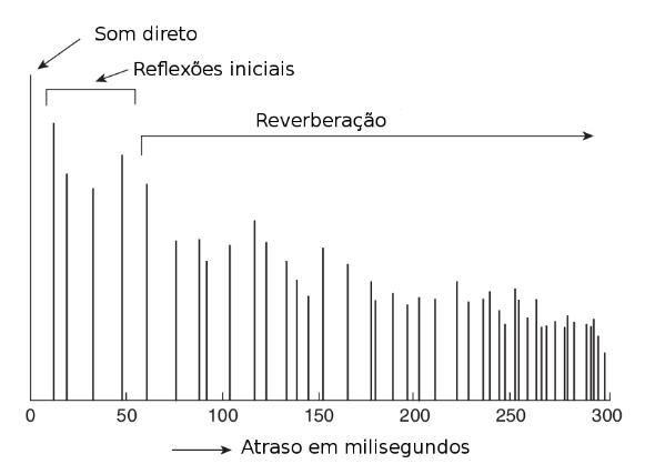 Demonstração dos efeitos da resposta ao impulso no domínio do tempo e suas reflexões.