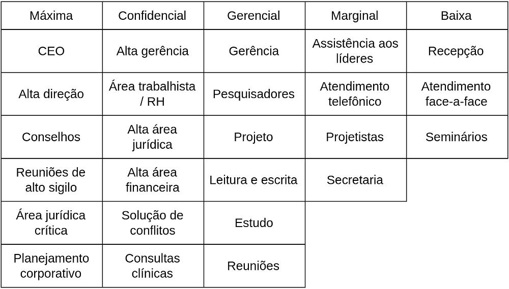 Esta tabela demonstra várias situações diferentes em uma empresa e o nível de confidencialidade exigido para cada uma destas situações em salas de reunião. O intuito é mostrar como o isolamento acústico deve ser planejado de acordo com o tipo de atividade que será exercida na sala.