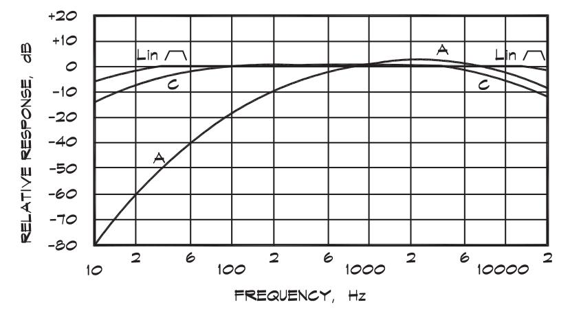 Nesta imagem podem ser vistas as curvas de ponderação A, C e Z presente em alguns decibelímetros disponiveis no mercado.