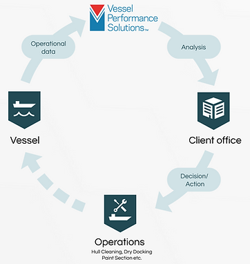 Performance workflow