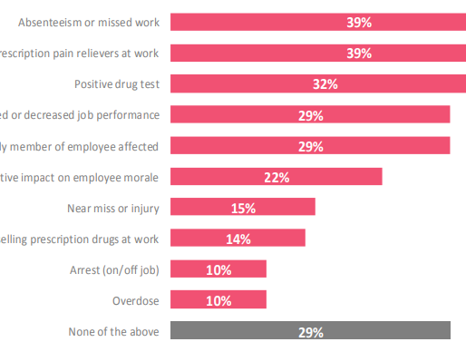 7 in 10 Employers Have Felt Some Effect Of Prescription Drug Usage