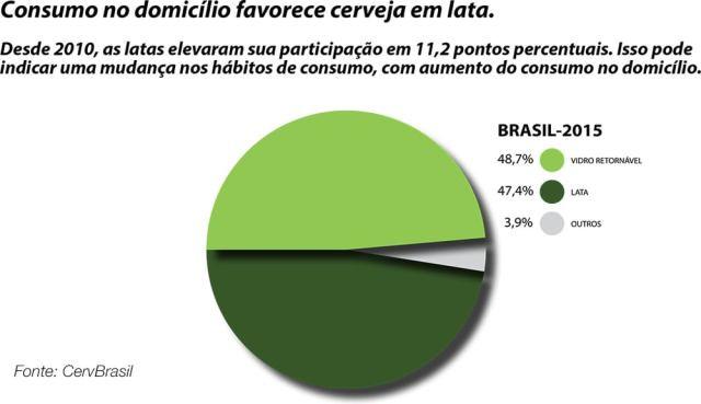 Pesquisa de consumo CervBrasil