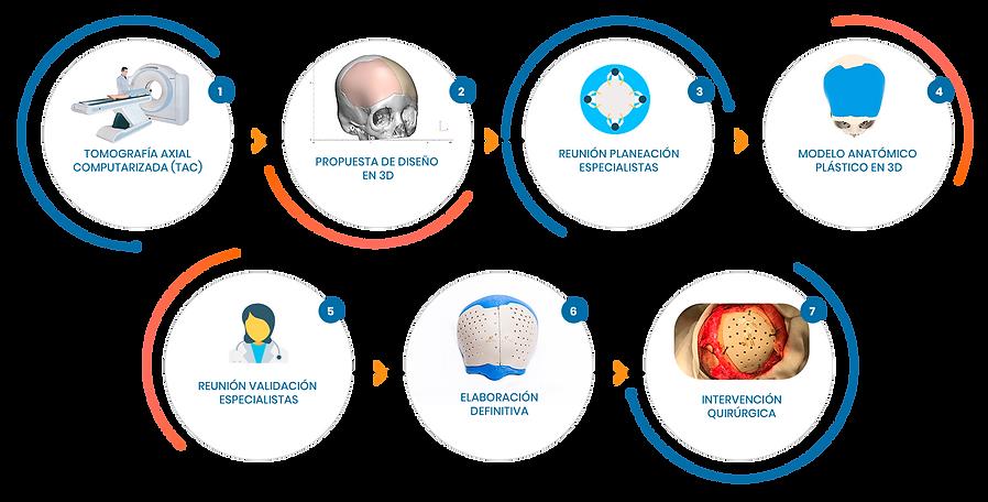 Proceso-diseño-implantes-a-medida.png