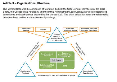 CoC Org Structure.JPG