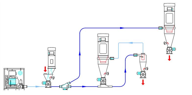 Schema di impianto di trasporto pneumatico con compressore e filtri