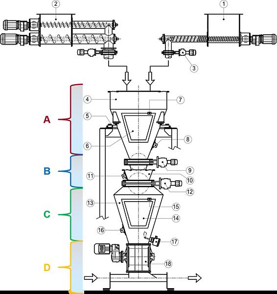 Serbatoio Pesatura Scale per impianto di dosaggio e pesatura ingredienti