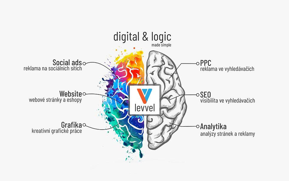 levvel digitalni agentura