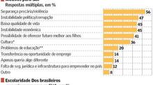 EUA 'levam' brasileiros mais qualificados