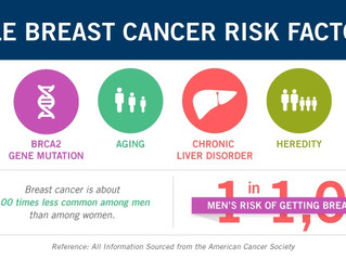 Male Breast Cancer Risks