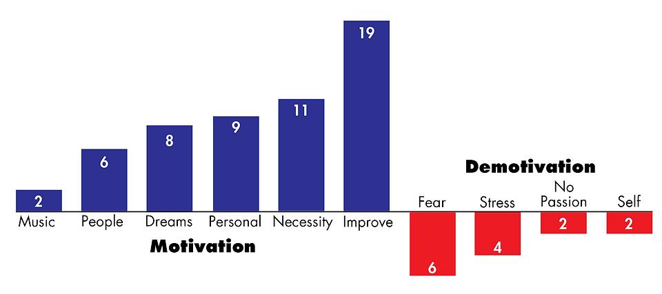 Motivation Chart0.png