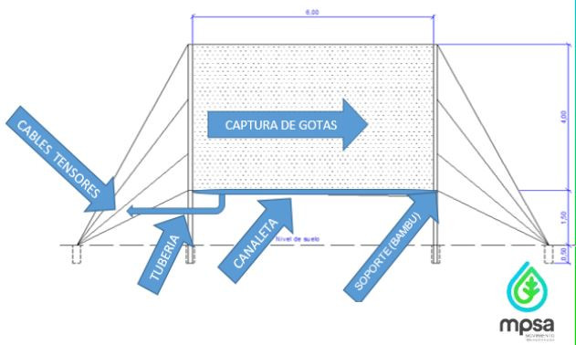 La maille capte les gouttes. Elles tombent dans un tube. Le schéma de l'ONG montre comment la maille est tenue par deux mâts qui peuvent être en bambou.