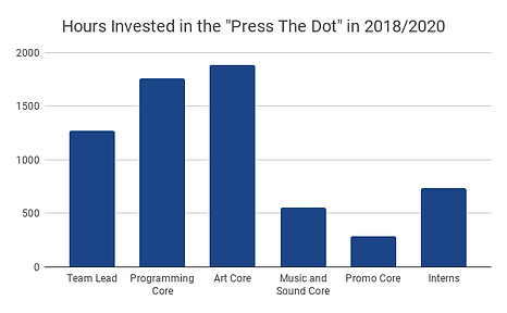 Hours Invested in the %22Press The Dot%2