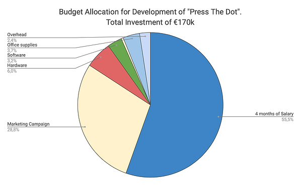 Costs allocation.png