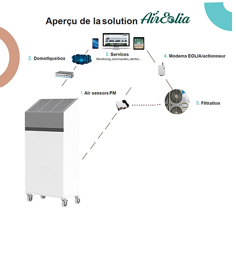 Communication Epurateur Aireolia.png