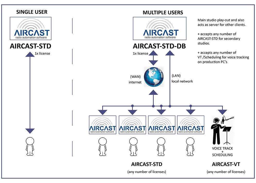 aircast options