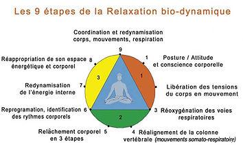 Formation_détente_bien_etre_bio_dynamiqu