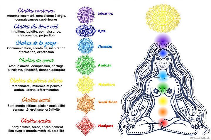 harmonisation des chakras.jpg