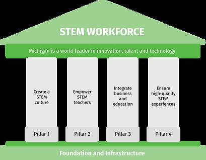 stem-pillars2.png