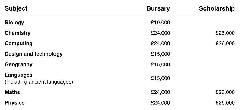 2022/23 bursaries and scholarship amounts.png