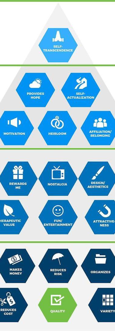 Bain & Company's 'Elements of Value. - Visualization