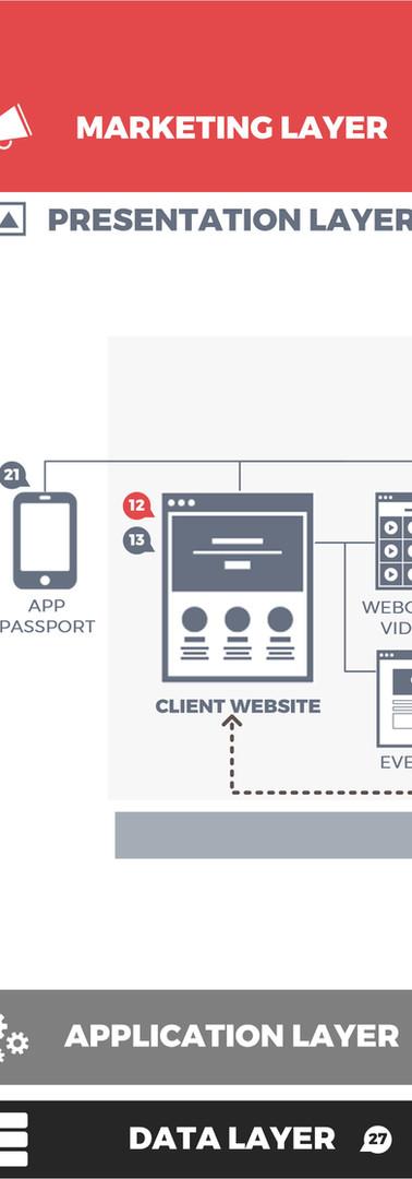 NFP Digital Ecosystem