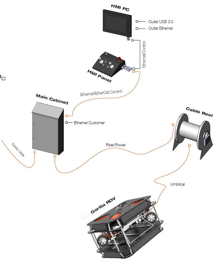 20200224 - Gorilla System OVerview.pdf.p