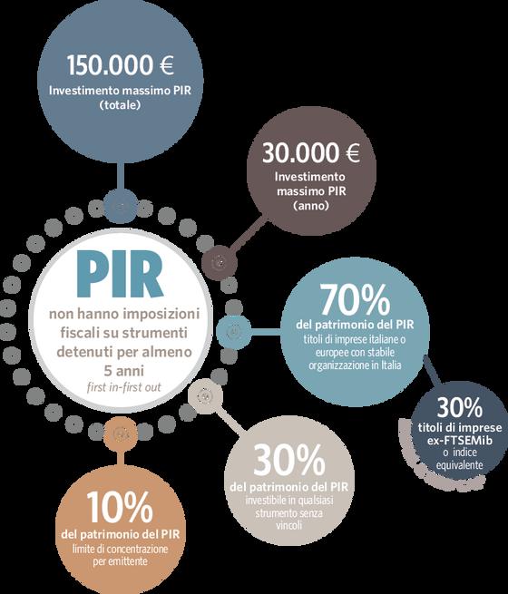 PIR: la confusione creata dal legislatore