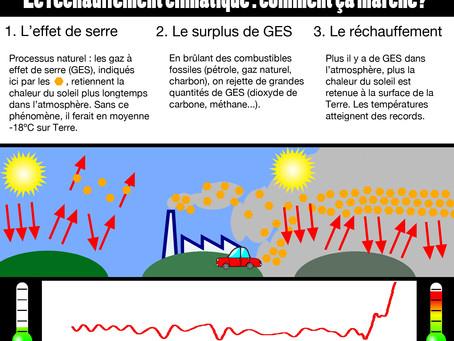 Le réchauffement climatique : comment ça marche?