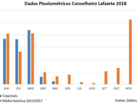 Dados Pluviométricos Conselheiro Lafaiete