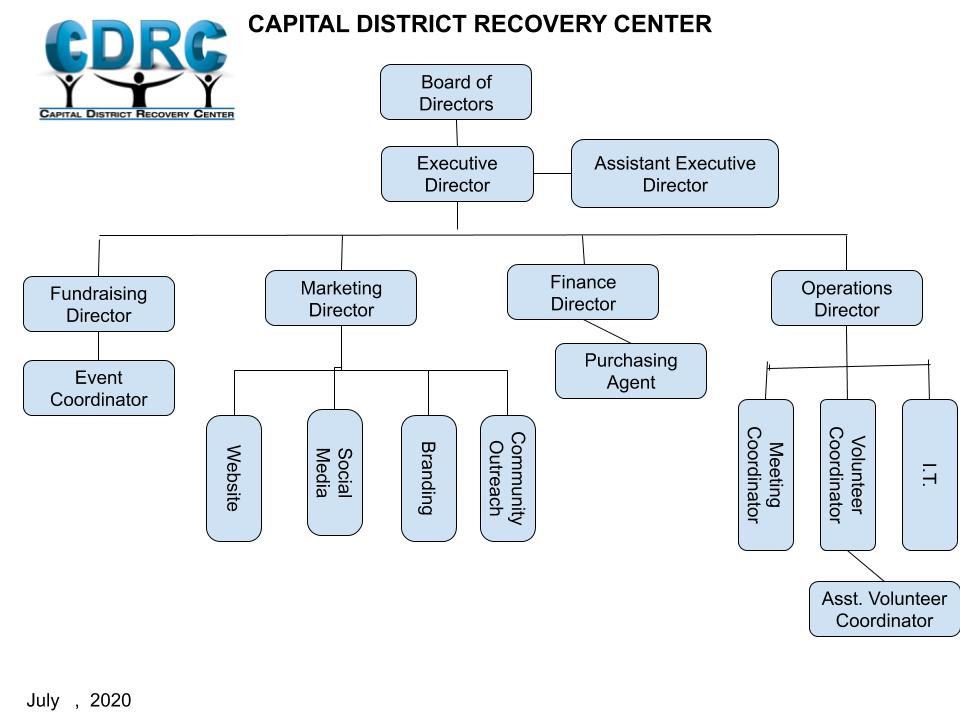 Copy of CDRC Org Chart.jpg