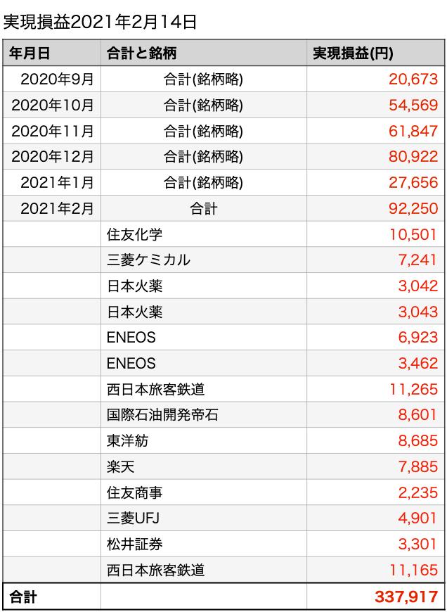 株、株式投資、日々、コンシェルジュ、割安株、低位株、ブログ