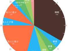 休日の過ごし方(1)〜with友人編〜