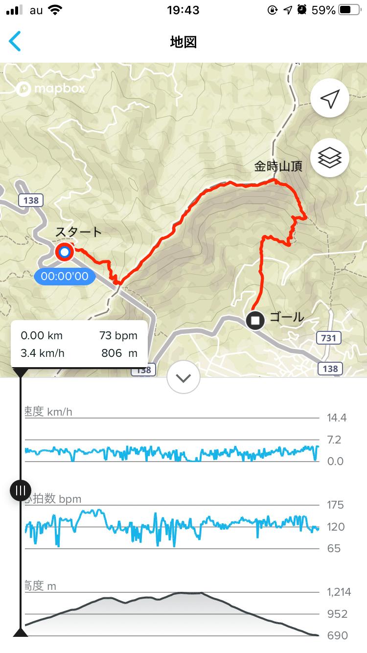 金時山、登山、コース