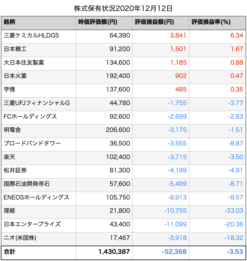株式投資日記、株式保有状況