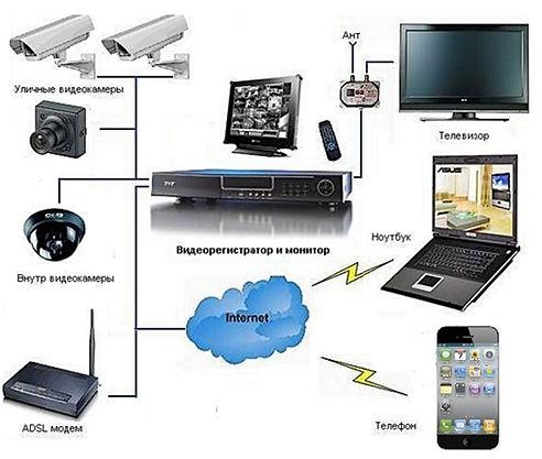 система видеонаблюдения онлайн