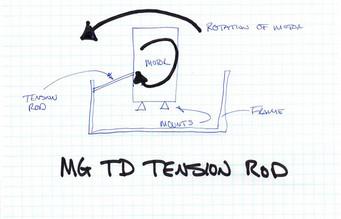 MGTD Physics - BAC Style