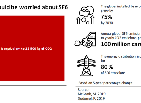 Grid switchgear uses SF6, the world's most potent greenhouse gas. How do we regulate it?