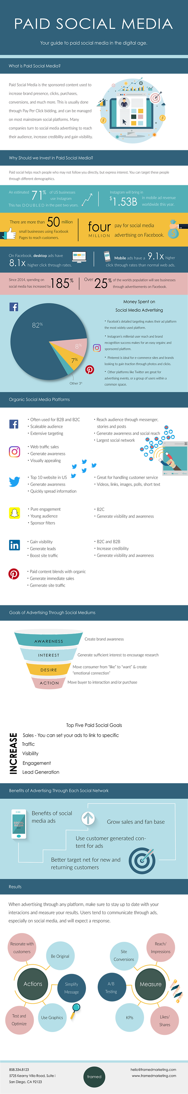 Paid Social Infographic.png
