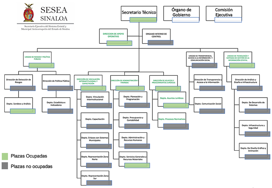 Estructura SESEA