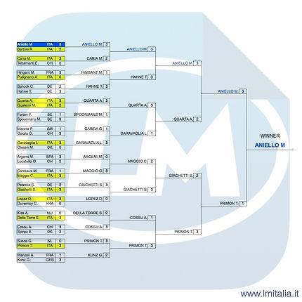 Griglia finale degli Europei di Biliardo 5 birilli