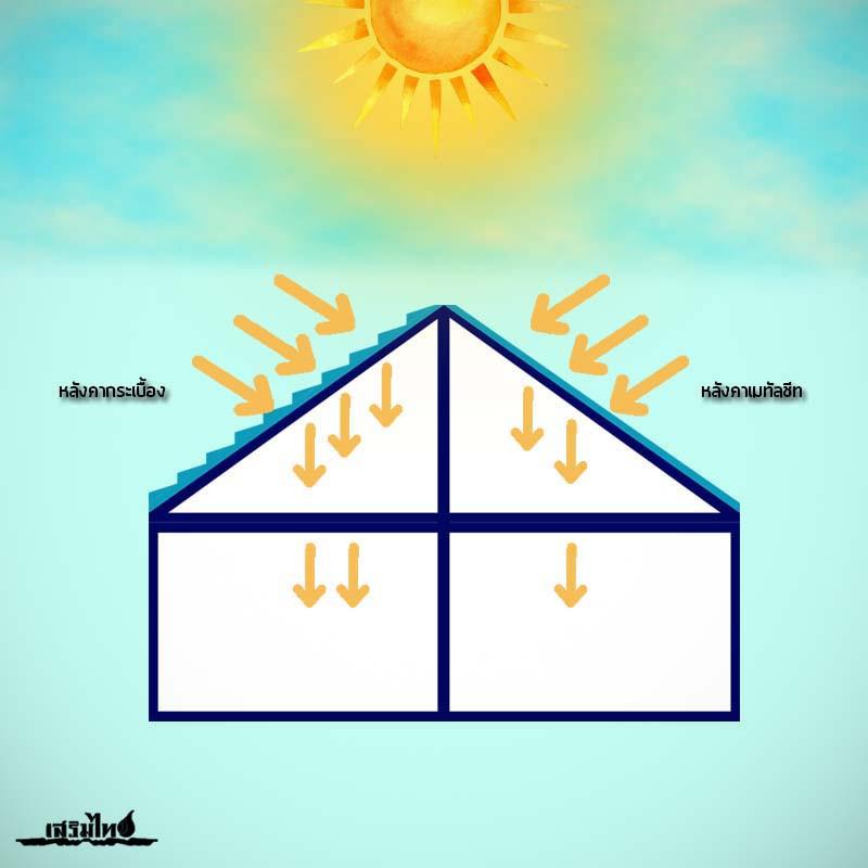 เมทัลชีทปกป้องบ้านจากความร้อน