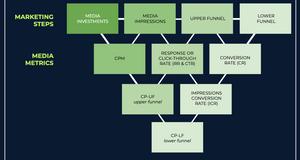 Media Effectiveness Analysis Framework (MEAF)