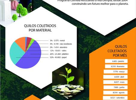 PROGRAMA SOCIOAMBIENTAL COLMÉIA
