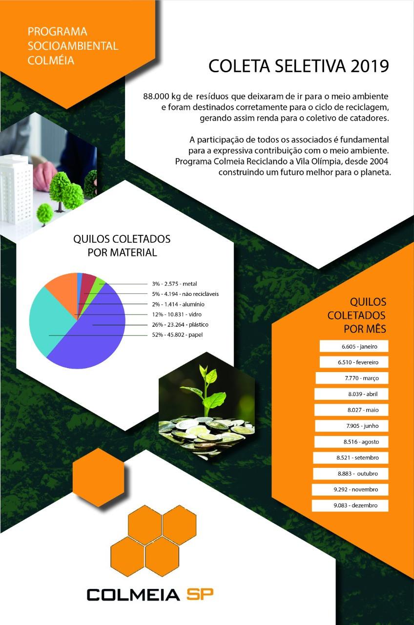 COLETA SELETIVA 2019 88.088 kg de Resíduos que deixaram de ir para o meio ambiente  foram destinados corretamente para o ciclo de reciclagem, gerando assim renda para o coletivo de catadores. A participação de todos os associados é fundamental para a expressiva contribuição com o meio ambiente. Programa Colmeia Reciclando a Vila Olímpia, desde 2004 construindo um futuro melhor para o planeta.