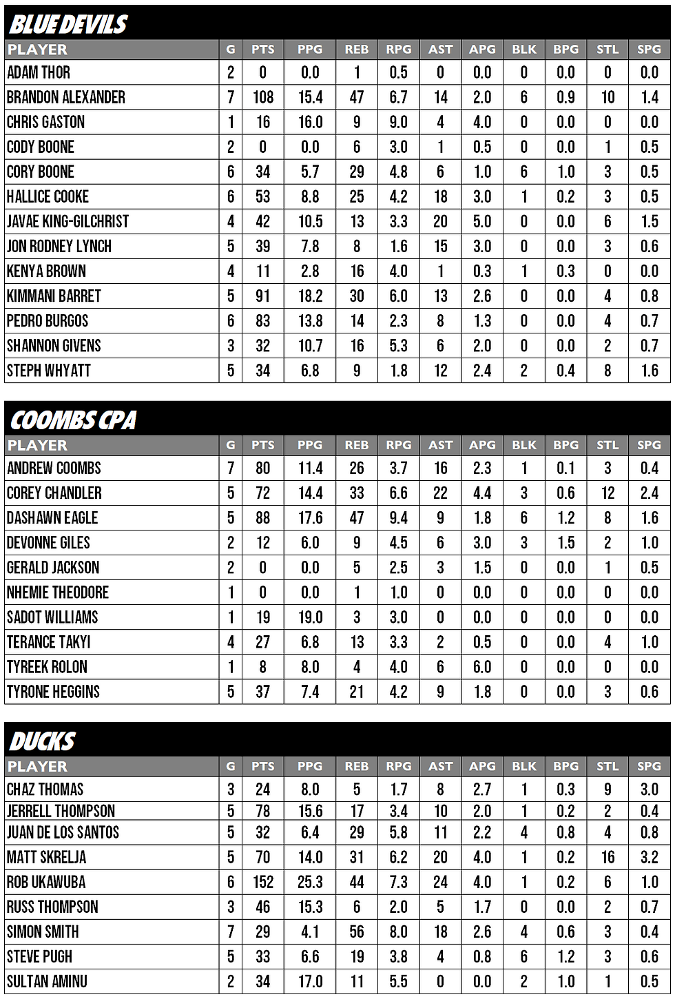 WEST STATS 1.PNG