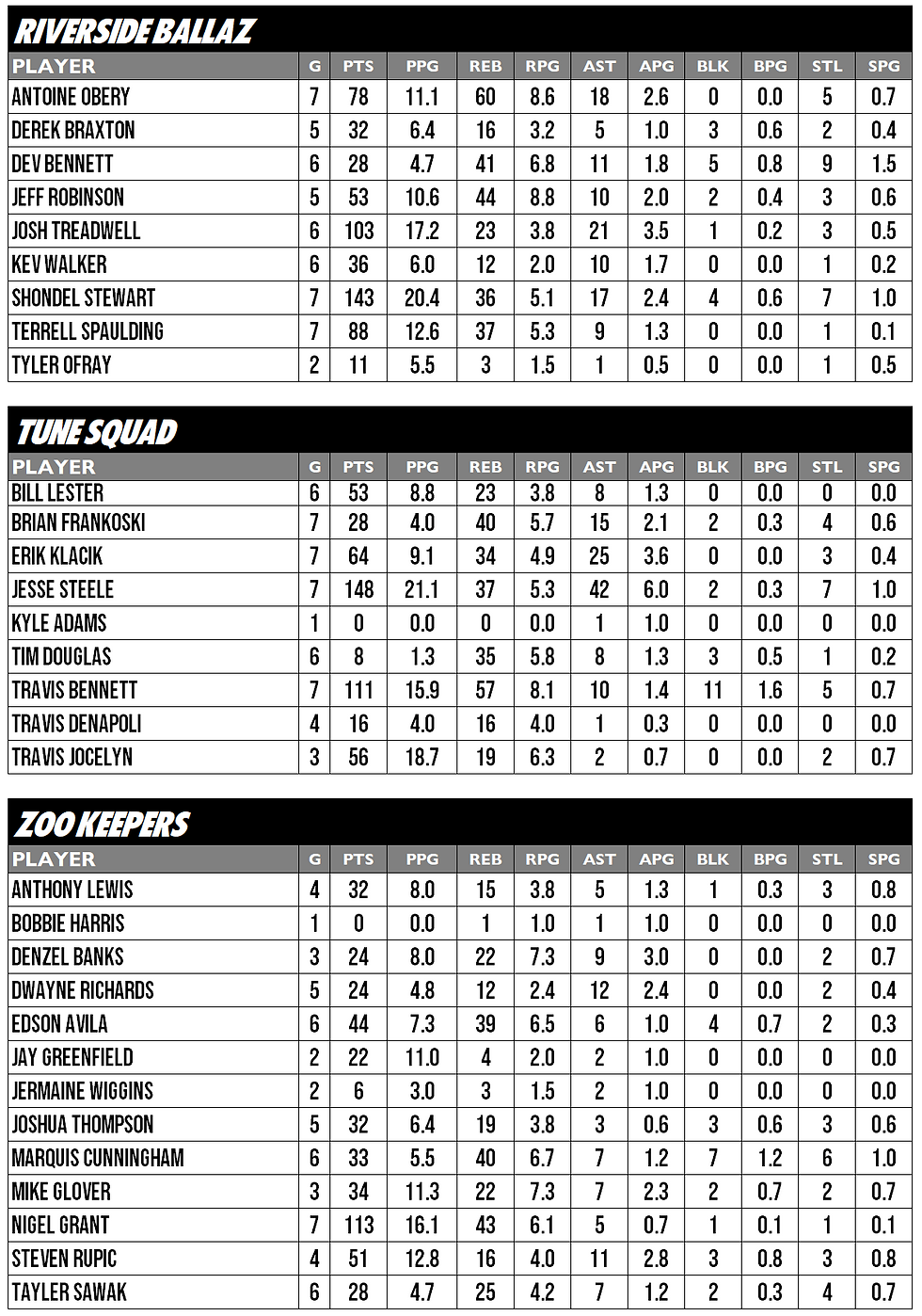POS2 EAST STATS 3.PNG