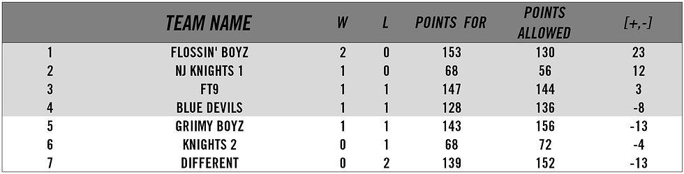 ssw2standings.PNG