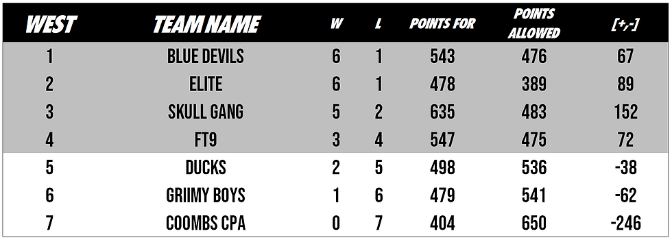 POS2 WEST STANDINGS.PNG