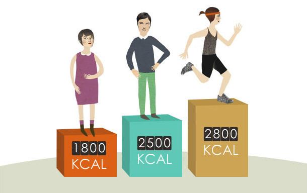 Les calories selon l'Organisme Mondial de la Santé